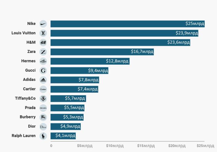 топ модных брендов, составленный по их стоимости